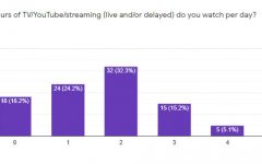 Results of a Google Form survey sent 9/27/21 to middle school students.